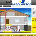 1 ONLINE Olomouc solar - vzhled a vysvetlivky
