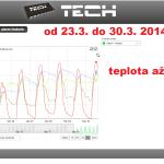 10 ONLINE Olomouc solar - graf 2014.03.23. - 2014.03.30.