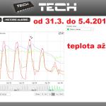 11 ONLINE Olomouc solar - graf 2014.03.31. - 2014.04.05.