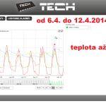 12 ONLINE Olomouc solar - graf 2014.04.06. - 2014.04.12.