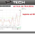 13 ONLINE Olomouc solar - graf 2014.04.14. - 2014.04.18.