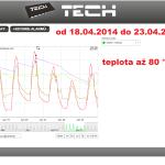 14 ONLINE Olomouc solar - graf 2014.04.18. - 2014.04.23.