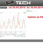 15 ONLINE Olomouc solar - graf 2014.04.24. - 2014.04.30.