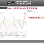 16 ONLINE Olomouc solar - graf 2014.05.01. - 2014.05.07.