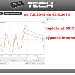 17 ONLINE Olomouc solar - graf 2014.05.07. - 2014.05.12.