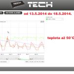 18 ONLINE Olomouc solar - graf 2014.05.13. - 2014.05.18.