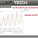19 ONLINE Olomouc solar - graf 2014.05.18. - 2014.05.23.