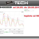 20 ONLINE Olomouc solar - graf 2014.05.24. - 2014.05.29.