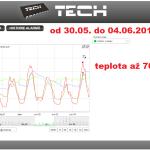 21 ONLINE Olomouc solar - graf 2014.05.30. - 2014.06.04.