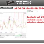 22 ONLINE Olomouc solar - graf 2014.06.04. - 2014.06.09.