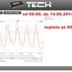 23 ONLINE Olomouc solar - graf 2014.06.09. - 2014.06.14.