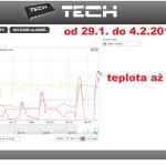 2a ONLINE Olomouc solar - graf 2014.01.30. - 2014.02.04.