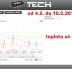 3a ONLINE Olomouc solar - graf 2014.02.04 - 2014.02.10.