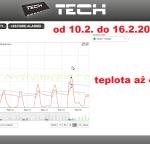 4 ONLINE Olomouc solar - graf 2014.02.10 - 2014.02.16.
