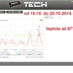 44 ONLINE Olomouc solar - graf 2014.10.15. - 2014.10.20.