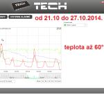 45 ONLINE Olomouc solar - graf 2014.10.21. - 2014.10.27.