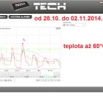 46 ONLINE Olomouc solar - graf 2014.10.28. - 2014.11.02.