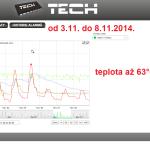 47 ONLINE Olomouc solar - graf 2014.11.03. - 2014.11.08.