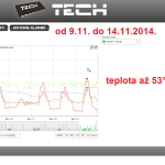 48 ONLINE Olomouc solar - graf 2014.11.09. - 2014.11.14.