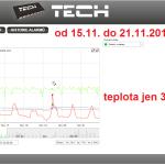 49 ONLINE Olomouc solar - graf 2014.11.15. - 2014.11.21.