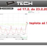 5 ONLINE Olomouc solar - graf 2014.02.17 - 2014.02.22.