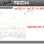 50 ONLINE Olomouc solar - graf 2014.11.22. - 2014.11.27.