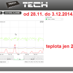 51 ONLINE Olomouc solar - graf 2014.11.28. - 2014.12.03.