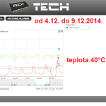 52 ONLINE Olomouc solar - graf 2014.12.04. - 2014.12.09.