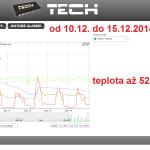 53 ONLINE Olomouc solar - graf 2014.12.10. - 2014.12.15.