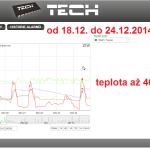 54 2014 ONLINE Olomouc solar - graf 2014.12.18. - 2014.12.24.
