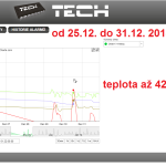 55 2014 ONLINE Olomouc solar - graf 2014.12.25. - 2014.12.31.