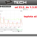 6 ONLINE Olomouc solar - graf 2014.02.23. - 2014.03.01.