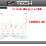 7 ONLINE Olomouc solar - graf 2014.03.01. - 2014.03.08.