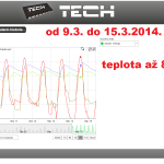 8 ONLINE Olomouc solar - graf 2014.03.08. - 2014.03.15.