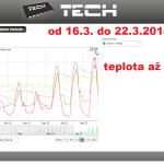 9 ONLINE Olomouc solar - graf 2014.03.16. - 2014.03.22.