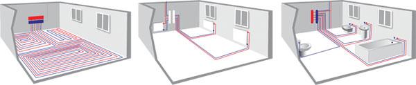 Druhy instalace podlahového topení Termosystém.
