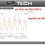 24 ONLINE Olomouc solar - graf 2014.06.15. - 2014.06.20.