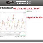 25 ONLINE Olomouc solar - graf 2014.06.21. - 2014.06.27.