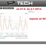 26 ONLINE Olomouc solar - graf 2014.06.27. - 2014.07.02.