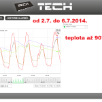 27 ONLINE Olomouc solar - graf 2014.07.02. - 2014.07.06.