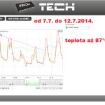 28 ONLINE Olomouc solar - graf 2014.07.07. - 2014.07.12.
