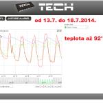 29 ONLINE Olomouc solar - graf 2014.07.13. - 2014.07.18.