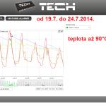 30 ONLINE Olomouc solar - graf 2014.07.19. - 2014.07.24.