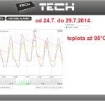31 ONLINE Olomouc solar - graf 2014.07.24. - 2014.07.29.