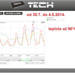 32 ONLINE Olomouc solar - graf 2014.07.30. - 2014.08.04.