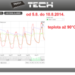 33 ONLINE Olomouc solar - graf 2014.08.05. - 2014.08.10.