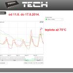 34 ONLINE Olomouc solar - graf 2014.08.11. - 2014.08.17.