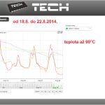 35 ONLINE Olomouc solar - graf 2014.08.18. - 2014.08.22.