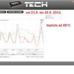 36 ONLINE Olomouc solar - graf 2014.08.23. - 2014.08.29.