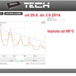 37 ONLINE Olomouc solar - graf 2014.08.29. - 2014.09.03.